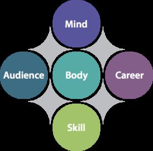 individual public speaking coaching